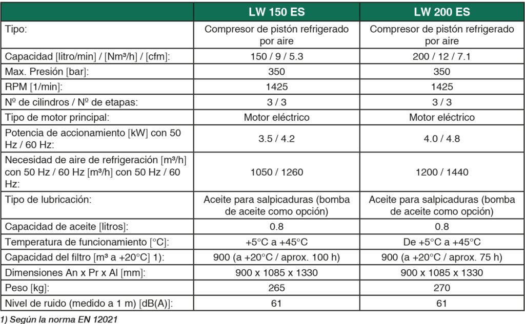 tabla L&W